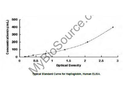 Haptoglobin (Hpt) ELISA Kit