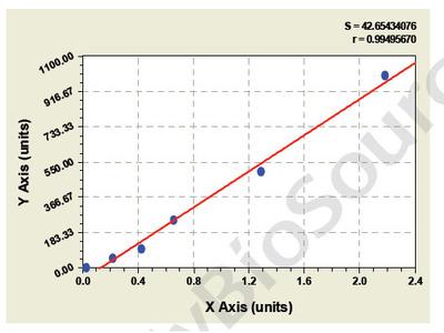 Chicken beta2-Glycoprotein ELISA Kit