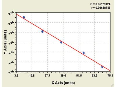 Bovine Collagen Type X ELISA Kit