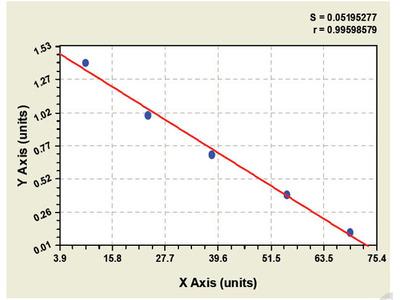 Canine Fatty Acid Binding Protein 7, Brain ELISA Kit