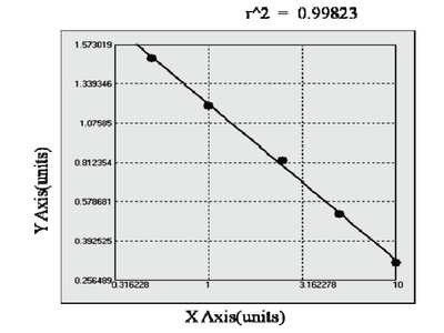 Canine Prokineticin Receptor 2 ELISA Kit