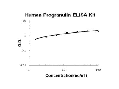 Human Progranulin PicoKine ELISA Kit