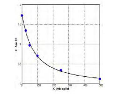 Bovine Diamine Oxidase ELISA Kit