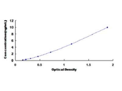 Cluster Of Differentiation 40 Ligand (CD40L) ELISA Kit