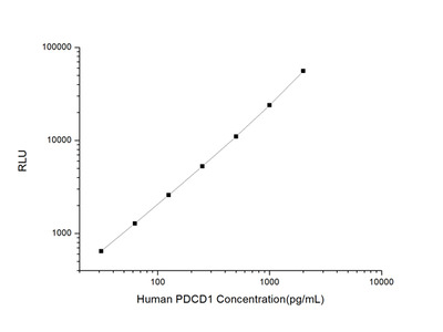 Human PDCD1 (Programmed Cell Death Protein 1) CLIA Kit
