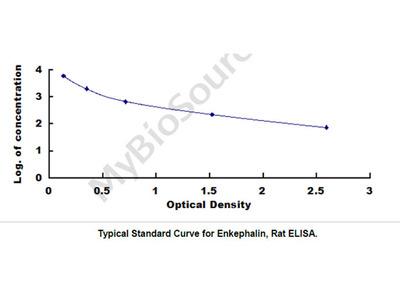 ELISA Kit for Enkephalin (ENK)