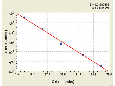 Canine Granulocyte Colony Stimulating Factor Receptor ELISA Kit