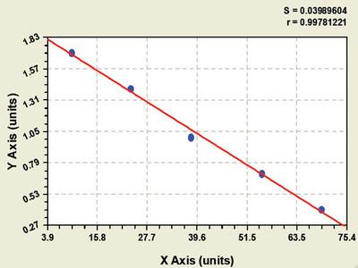 Bovine Nucleoporin 85kDa ELISA Kit