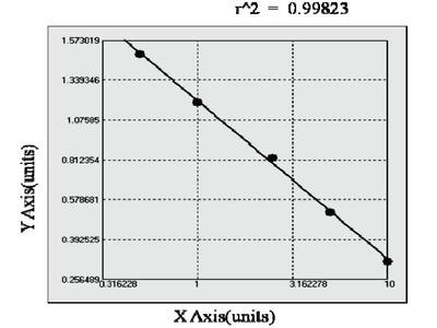 Bovine Oncostatin M Receptor ELISA Kit