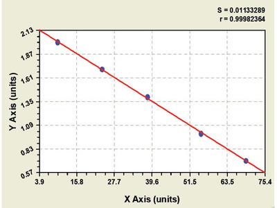Bovine Protein Kinase D1 ELISA Kit