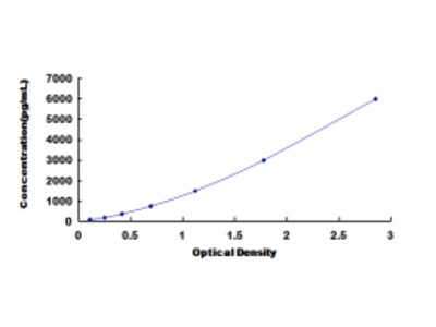 Cholesteryl Ester Transfer Protein (CETP) ELISA Kit