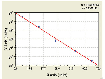 Canine Platelet Derived Growth Factor Subunit B ELISA Kit