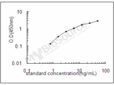 Mouse Zymogen granule membrane protein 16 ELISA Kit