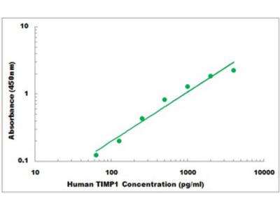 Human TIMP1 ELISA Kit