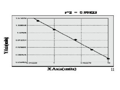 Rat Transforming Growth Factor Beta Induced ELISA Kit