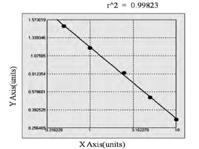 Bovine Chemokine C-X3-C-Motif Receptor 1 ELISA Kit