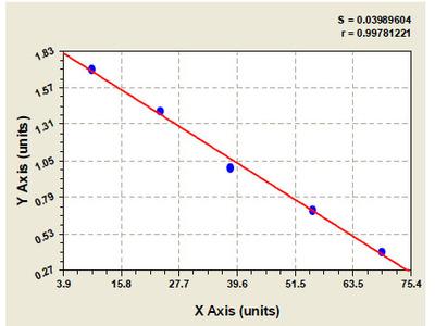 Bovine Peroxiredoxin-2 ELISA Kit