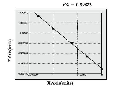 Canine Endothelin Receptor A ELISA Kit