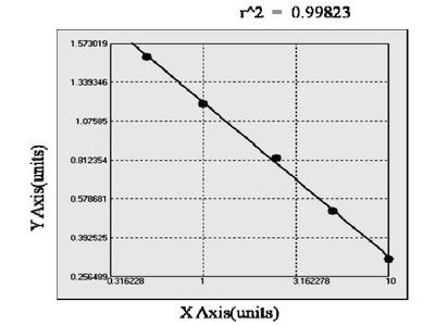 Monkey Advanced Glycosylation End Product Specific Receptor ELISA Kit