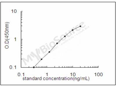 Mouse Low affinity immunoglobulin gamma Fc region receptor III ELISA Kit