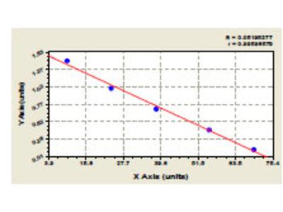 Bovine Alkaline Phosphatase, Intestinal ELISA Kit