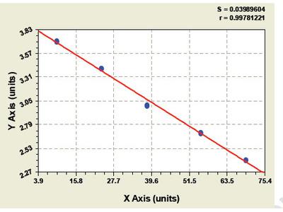 Bovine S100 Calcium Binding Protein A8 ELISA Kit