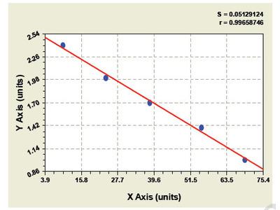 Bovine Creatine Kinase MB isoenzyme ELISA Kit