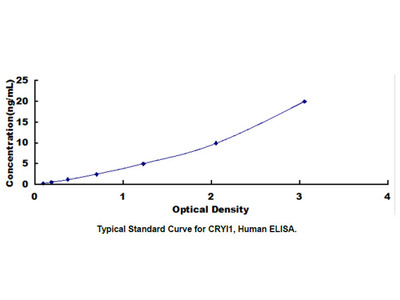 Crystallin Lambda 1 (CRYl1) ELISA Kit