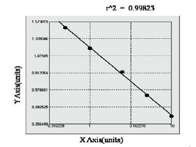Bovine Heparin Cofactor II ELISA Kit