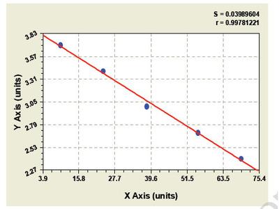 Bovine Hepatocyte Nuclear Factor 6 Alpha ELISA Kit