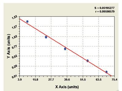Bovine Protein C ELISA Kit