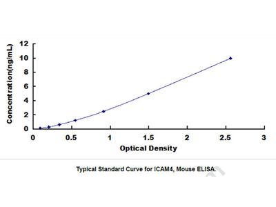 Intercellular Adhesion Molecule 4 (ICAM4) ELISA Kit