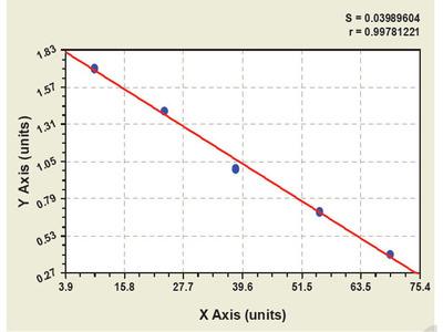 Bovine Heat Shock 70kDa Protein 4 ELISA Kit