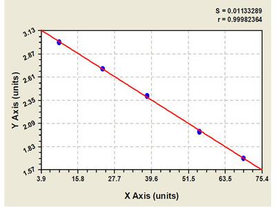 Canine Bone Morphogenetic Protein Receptor 1B ELISA Kit
