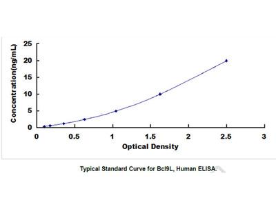 B-Cell CLL/Lymphoma 9 Like Protein (Bcl9L) ELISA Kit