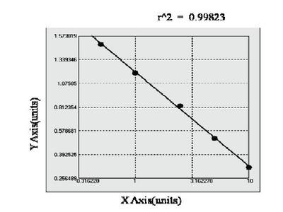 Bovine Gamma Glutamyltransferase 1 ELISA Kit