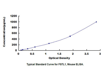 Follistatin Like Protein 1 (FSTL1) ELISA Kit