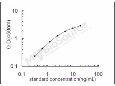 Mouse 2'-5'-oligoadenylate synthase 1A ELISA Kit