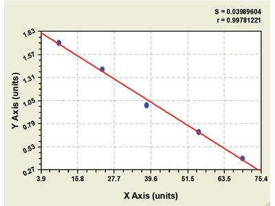 Goat Epidermal Growth Factor Receptor 2 Extracellular Domain ELISA Kit