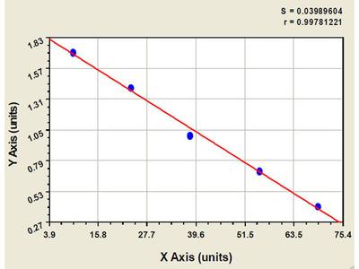 Bovine Protein Z Dependent Protease Inhibitor ELISA Kit