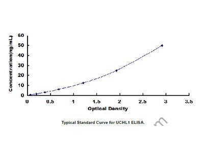ELISA Kit for Ubiquitin Carboxyl Terminal Hydrolase L1 (UCHL1)