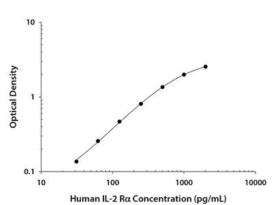 Human CD25 / IL-2 R alpha DuoSet ELISA