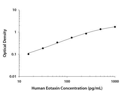 CCL11 /Eotaxin ELISA
