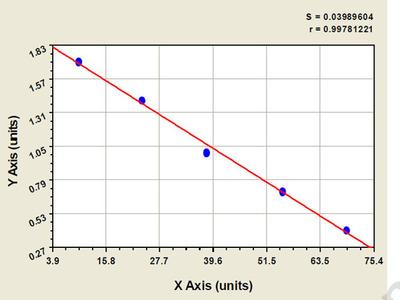Sheep Bone Morphogenetic Protein Receptor 1B ELISA Kit