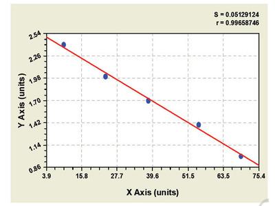 Canine Coagulation Factor XIII B Polypeptide ELISA Kit