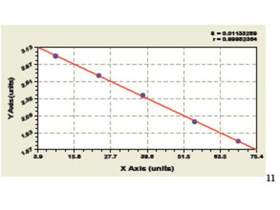 Bovine alpha2-Macroglobulin ELISA Kit