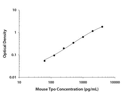 Mouse Thrombopoietin DuoSet ELISA
