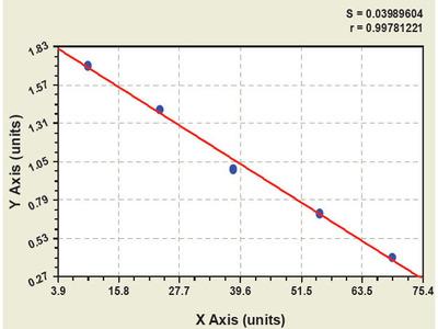 Goat Chemokine C-C motif ligand 2 ELISA Kit