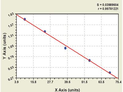 Chicken Bone Morphogenetic Protein Receptor 1B ELISA Kit