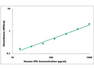 Human tPA ELISA Kit